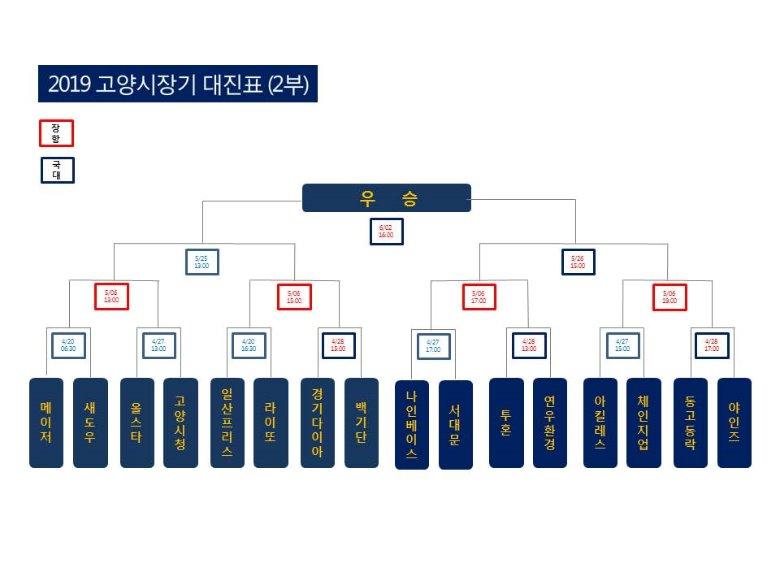 2019 시장기 대진표(2부).jpg