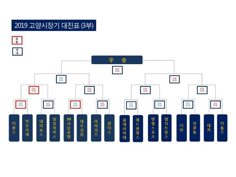 2019 시장기 대진표(3부).jpg